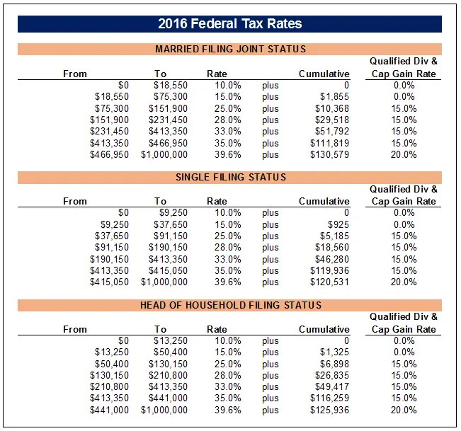 2016 Federal Tax Rates with Capital Gain Rates