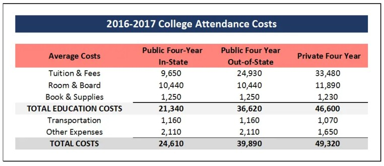 2016-2017 College Attendance Costs for Public In-State, Out-of-State and Private Universities | Making Your Money Matter