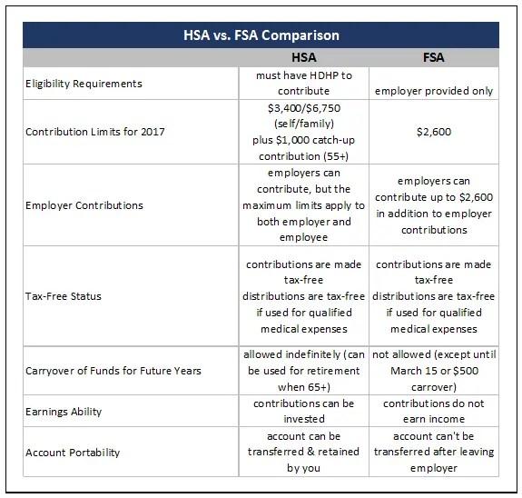 ST301: Saving for Medical Expenses through FSAs and HSAs