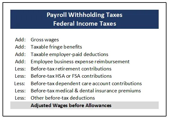 Calculation of Federal Taxable Wages to calculate withholding taxes