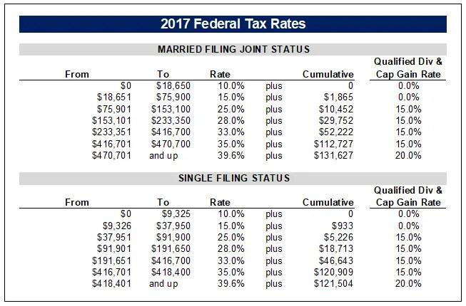2017 Federal Tax Rates (Ordinary & Capital Gain)