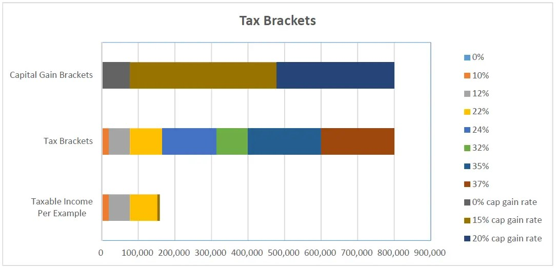 Example of tax brackets (ordinary and capital gain) and tax example