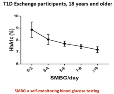 Graph: The more often you test your blood glucose, the better your A1C will be (Source Abbott UK).