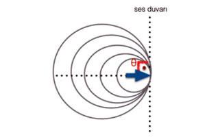 ses-duvari-sonik-patlamasi-nedir-1 Sonik Patlama Nedir?