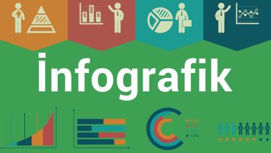 infografik nedir 2 - İnfografik Nedir?