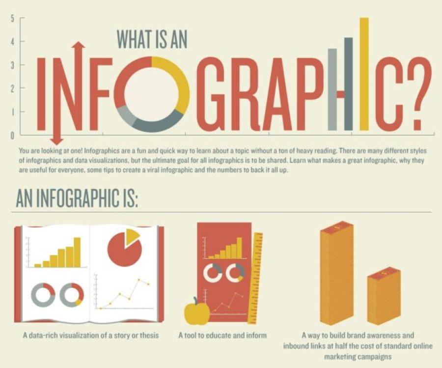 İnfografik Nedir?