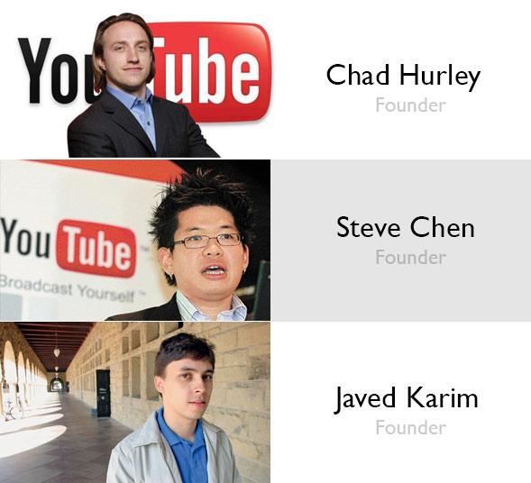 YouTube'u Kim Kurdu?