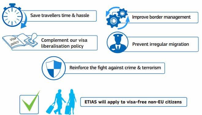 ETIAS Visa exemption