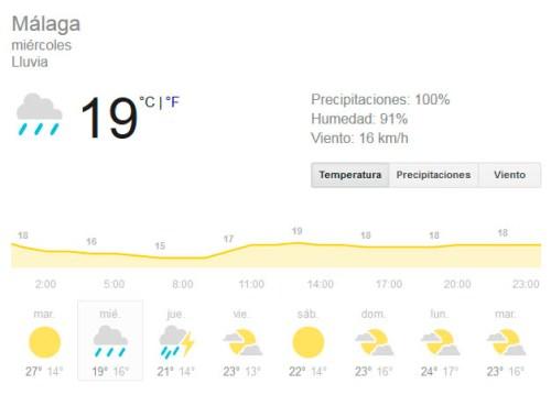 pronostico de lluvia esta semana