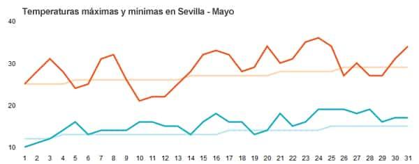 Gráfica con temperatura durante mayo en Sevilla