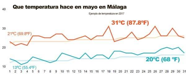 Consejos Que Tiempo En Visitando Y Mayo Málaga Hace Abril Conoce El CxBeod