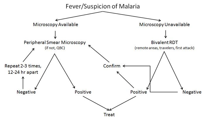 approach-diagnosis