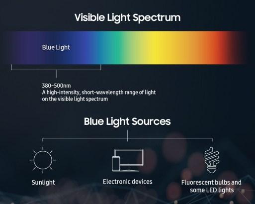 Is blue light glasses good for eye protection