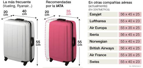 Medidas de maletas de cabina
