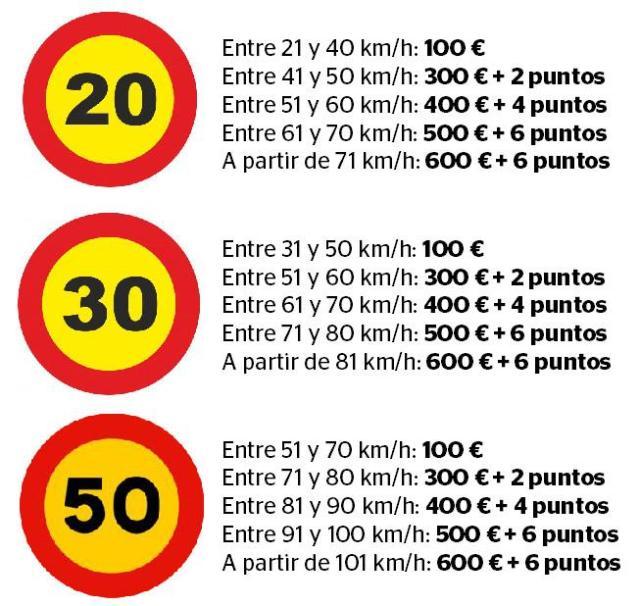 Die aktuellen Bußgelder für Geschwindigkeitsübertretungen