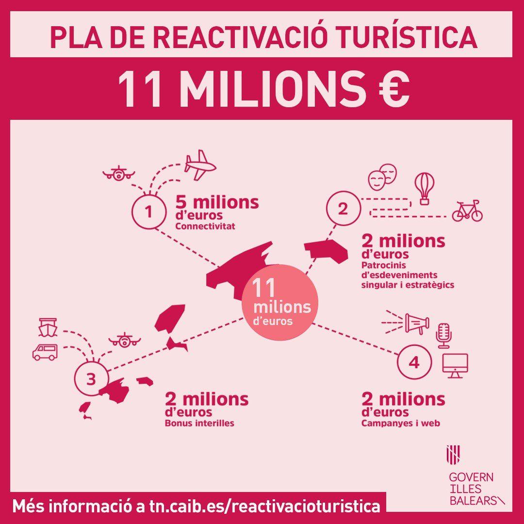 Elf Millionen Euro für den Tourismusförderungsplan