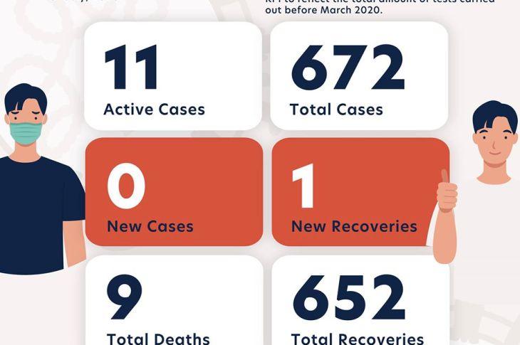5 Temmuz 2020 - Yeni vaka yok - Korona virüs son durum