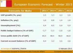 maltaway_EU_malta previsioni macro inverno 2015