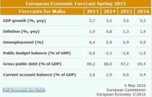 maltaway_EU_malta previsioni macro primavera 2015