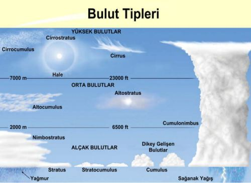bulut tipleri