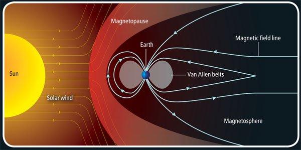 Dünya'nın manyetosferi, Güneş rüzgarında taşınan Güneş'ten gelen parçacıkların çoğunun Dünya'ya çarpmasını önler