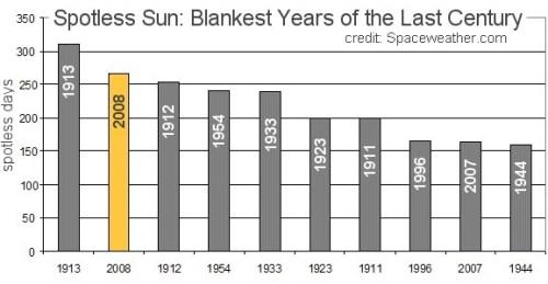 güneş lekesiz gün sayısı