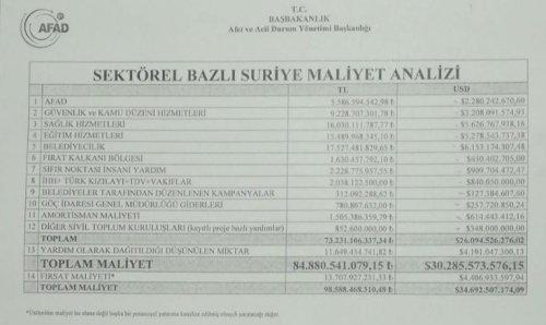 suriye maliyet analizi