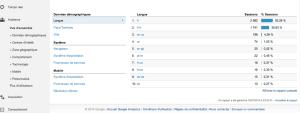 Page accueil Google Analytics