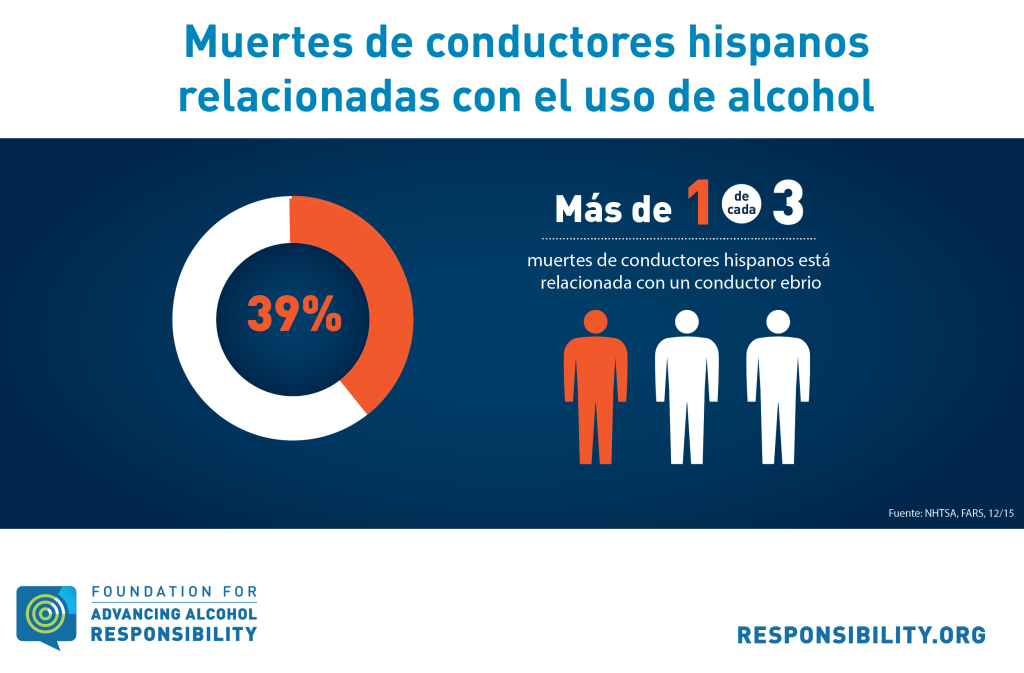 Hispanic Drunk Driver Fatalities Spanish_InfographicONE
