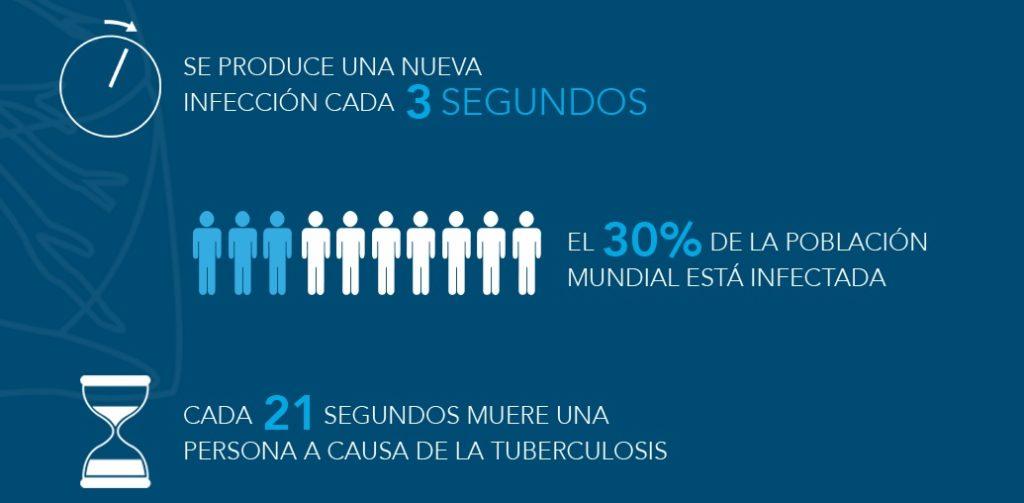 tuberculosis, prueba, analisis,