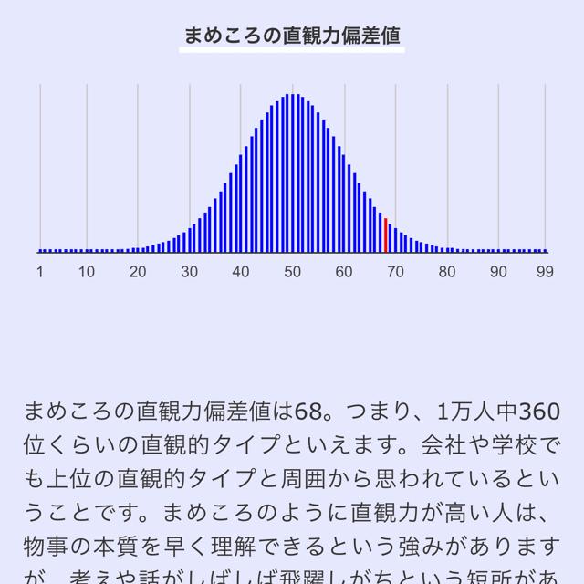 エムグラムのデータ分析の例