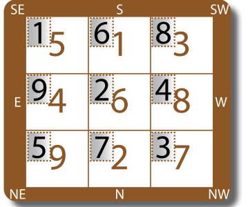 Monthly Flying Stars – May 2021, Water Snake – Gui Si 癸巳  (from May 5th to June 4th)