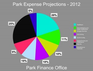 Park Expense Projections 2012