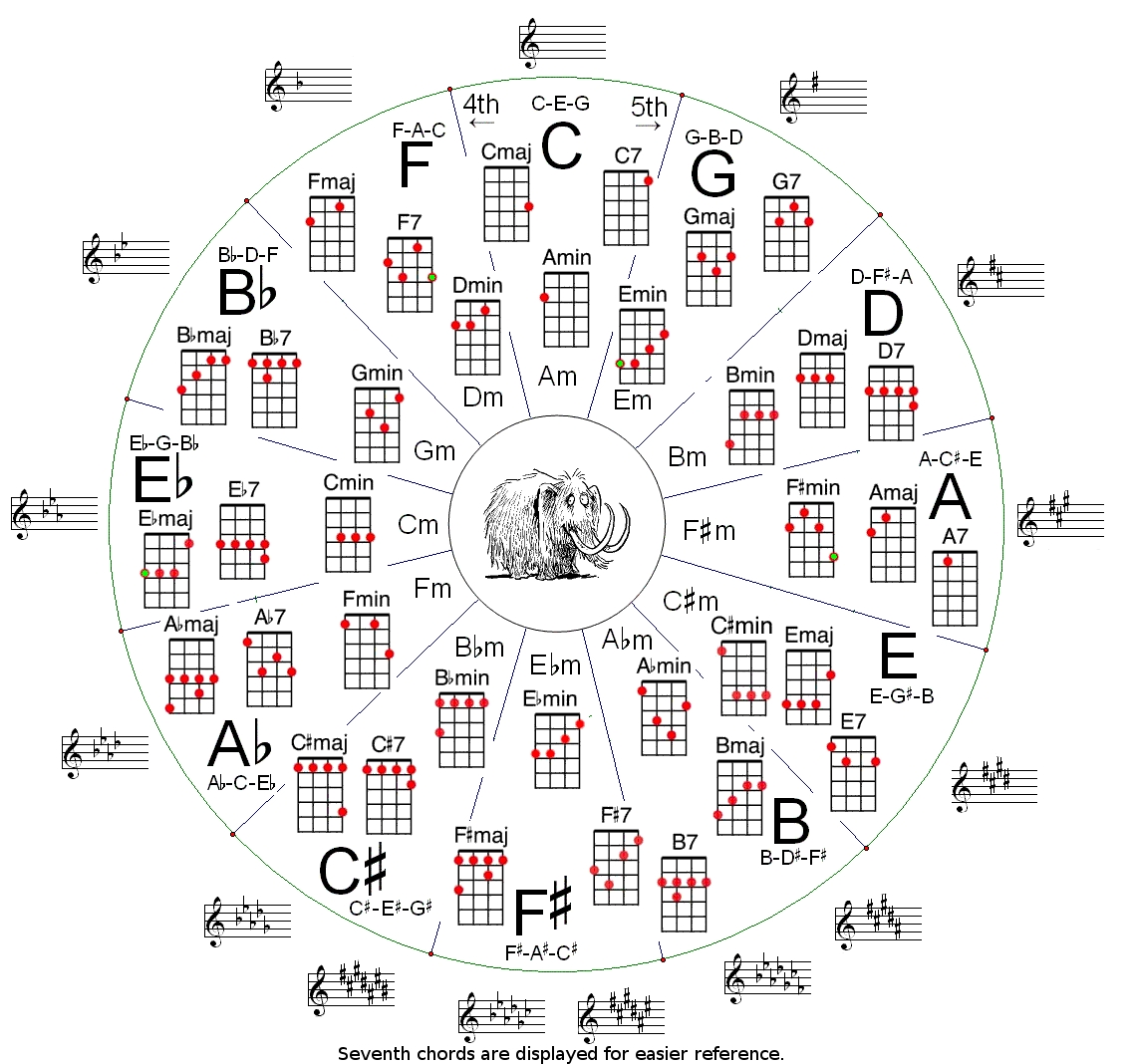Ukulele Circle Of Fifths