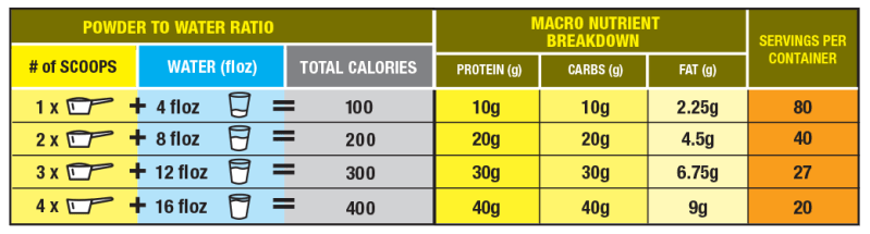 MEAL E-Z Dose chart