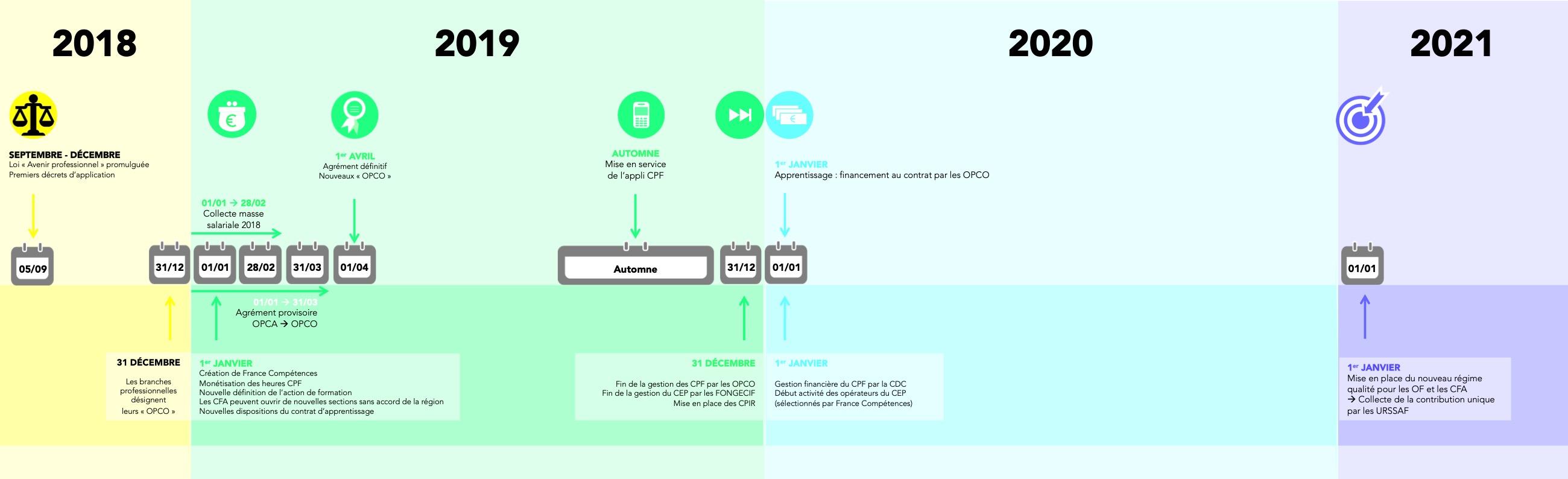 réforme-formation-2018-2021