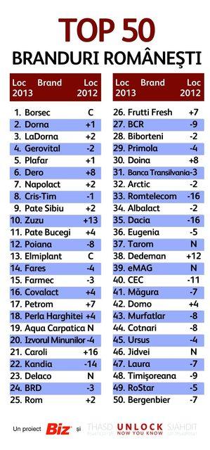 top branduri romanesti