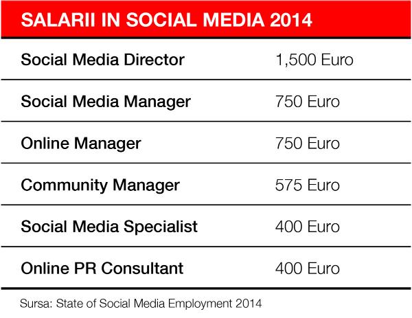 salarii-in-social-media-2014