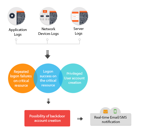 Security Event Monitoring Use Cases