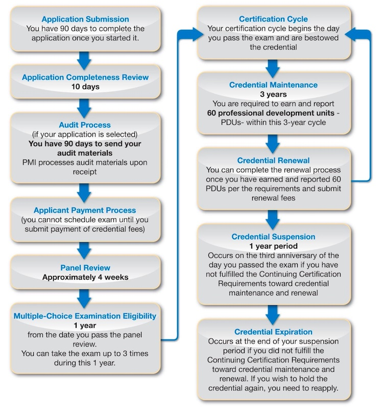 What Is Pfmp Certification Managing Portfolio Through Advanced Skills