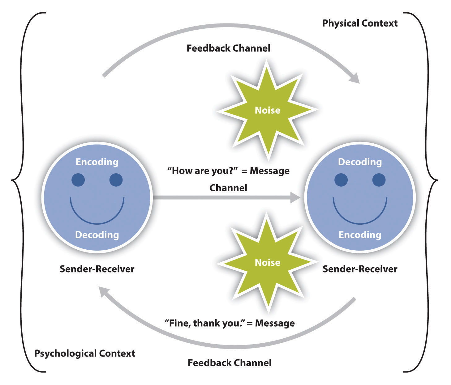 Communication Loop Chart