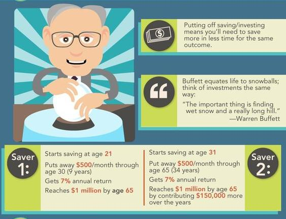 Financial Lessons from Warren Buffet