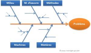 modèle diagramme ishikawa vierge  28 images  dfinitions statistiques, guide des bonnes