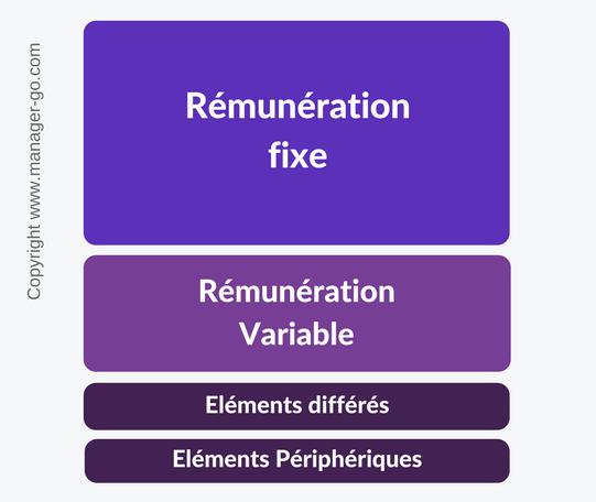 Structure de la remuneration