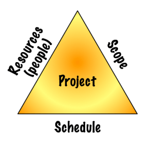 Project planning triangle with resources, scope, and schedule as the sides.