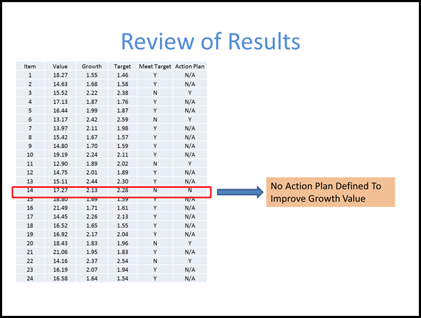 Highlight The Important Infomration On a Data Slide