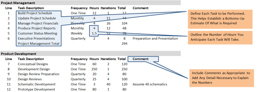 A simple example of a project estimating table