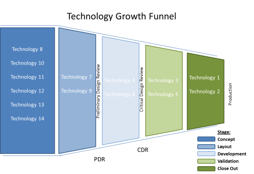 Example of how to organize technology growth
