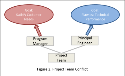 Project Team Conflict