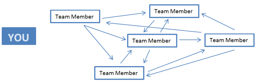 Communication with a team